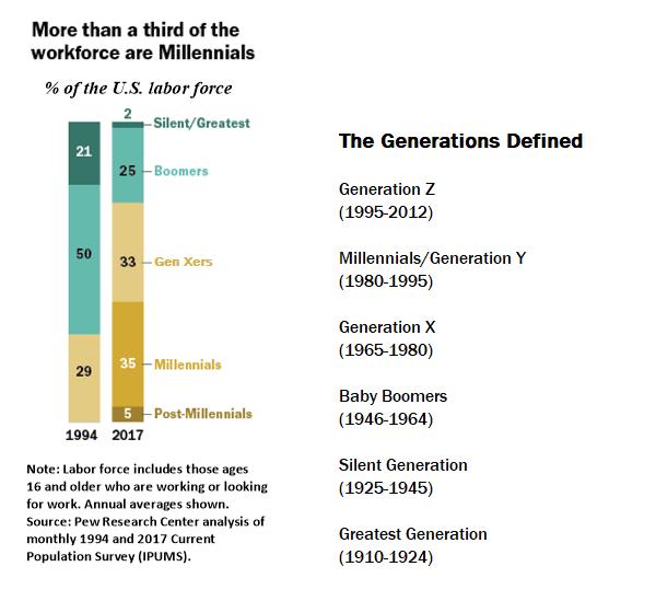 millennials workforce demographics